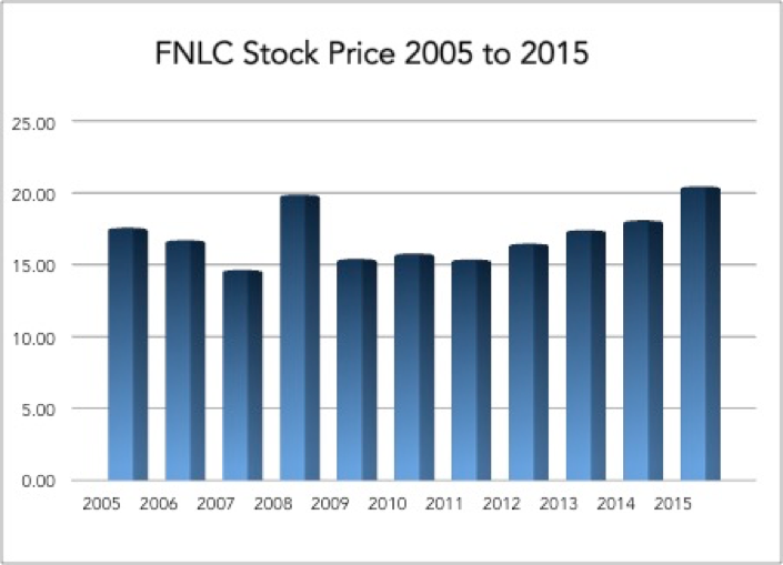 First Bancorp Stock Price History First National Bank